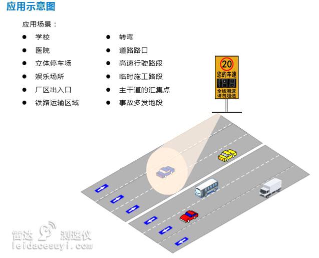 窄波测速雷达与普通测速雷达的区别解析及应用实例